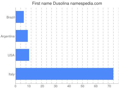 Given name Dusolina