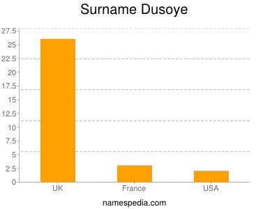 Surname Dusoye