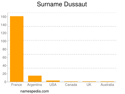 Surname Dussaut