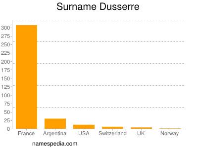 Surname Dusserre