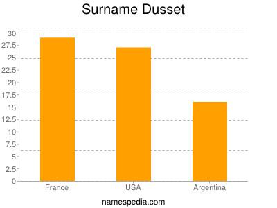 Surname Dusset