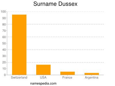 Surname Dussex
