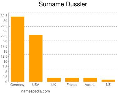Surname Dussler