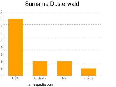 Surname Dusterwald