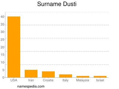Surname Dusti