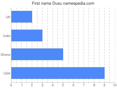 Given name Dusu