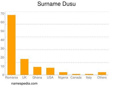 Surname Dusu