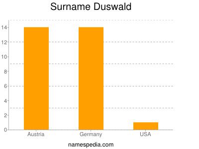 Surname Duswald