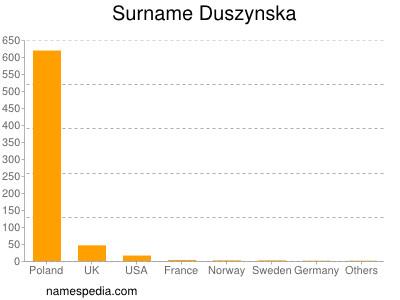 Surname Duszynska
