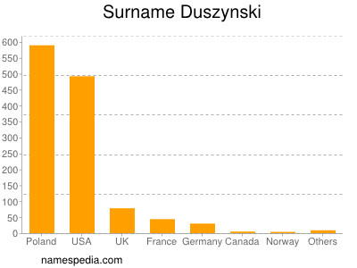 Surname Duszynski