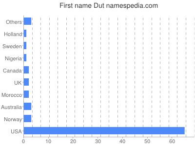 Given name Dut