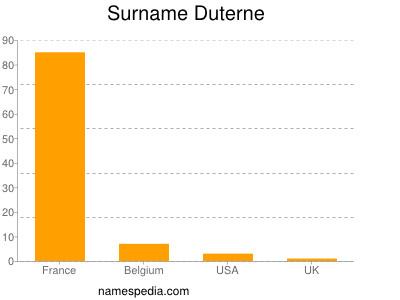 Surname Duterne