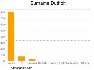 Surname Duthoit