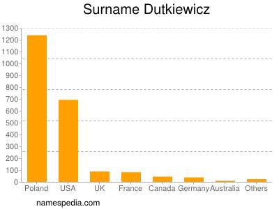 Surname Dutkiewicz