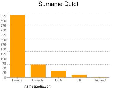 Surname Dutot