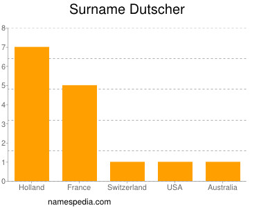 Surname Dutscher