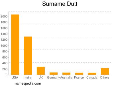 Surname Dutt