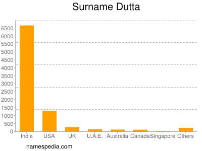 Surname Dutta