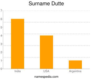 Surname Dutte