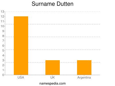 Surname Dutten