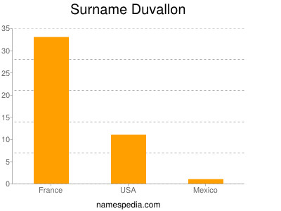 Surname Duvallon