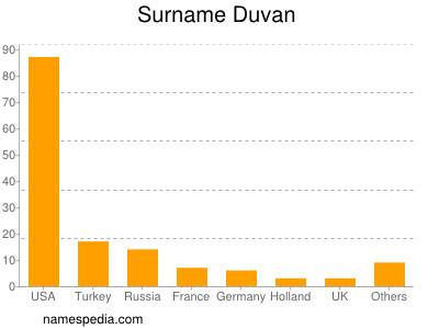 Surname Duvan