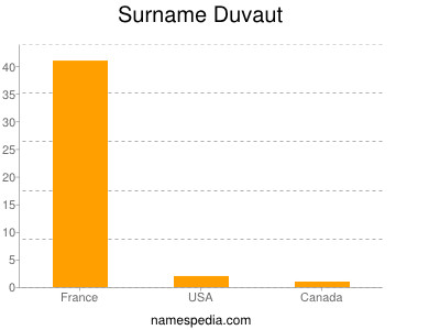 Familiennamen Duvaut