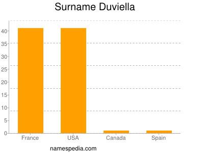 Surname Duviella