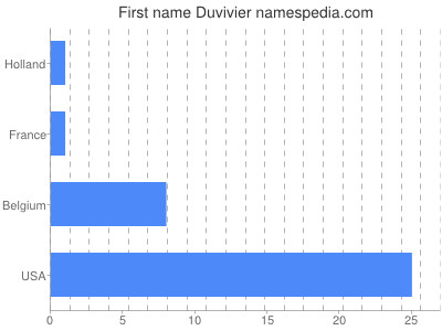 Given name Duvivier