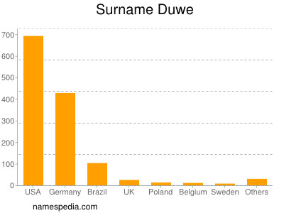 Surname Duwe