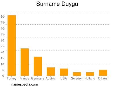 Surname Duygu