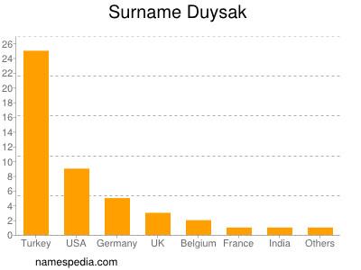 Surname Duysak