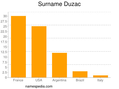 Surname Duzac