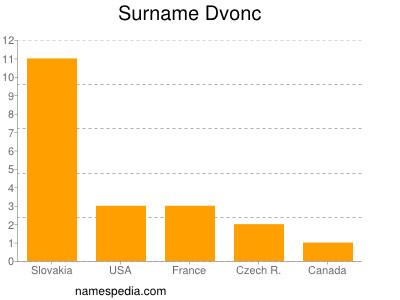 Surname Dvonc