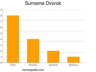 Surname Dvorok