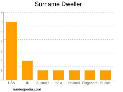 Surname Dweller