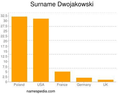 Surname Dwojakowski