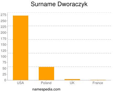 Surname Dworaczyk