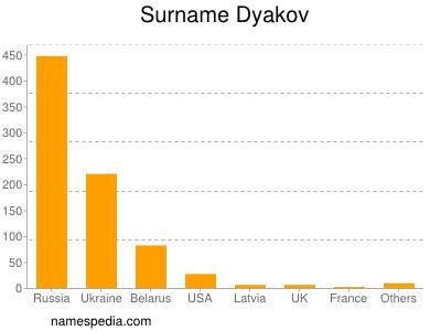 Surname Dyakov