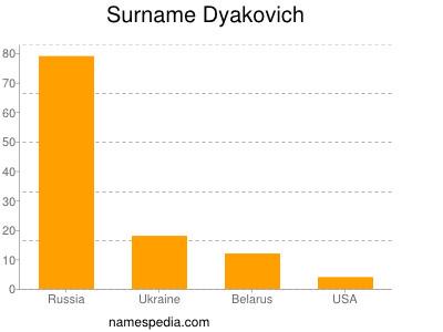 Surname Dyakovich