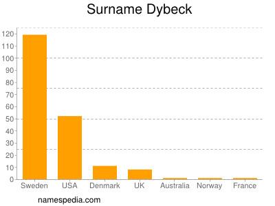 Surname Dybeck