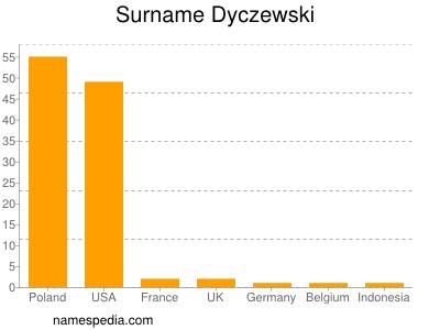 Surname Dyczewski