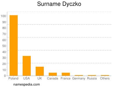 Surname Dyczko