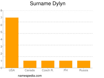 Surname Dylyn