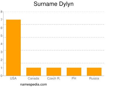 Surname Dylyn