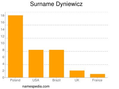 Surname Dyniewicz