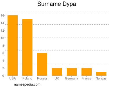 Surname Dypa