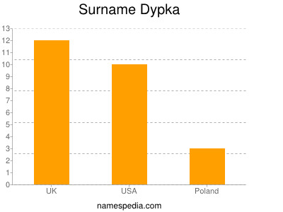 Surname Dypka