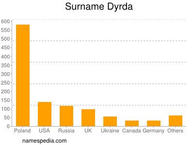 Surname Dyrda