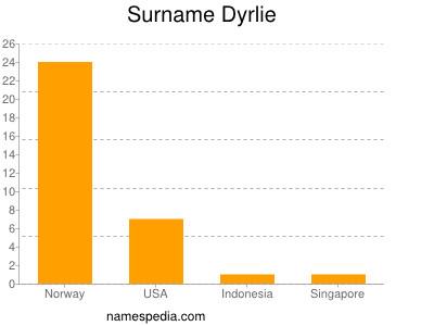 Surname Dyrlie